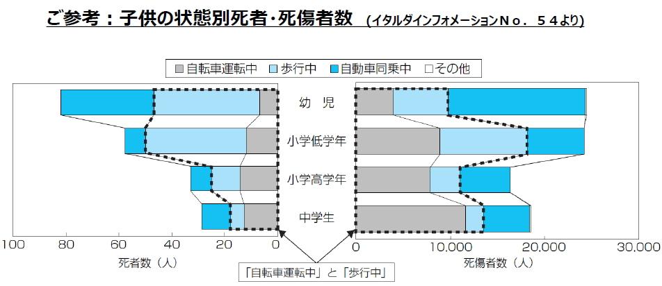 ホンダ 春のセーフティ キャンペーン 子供の事故グラフ